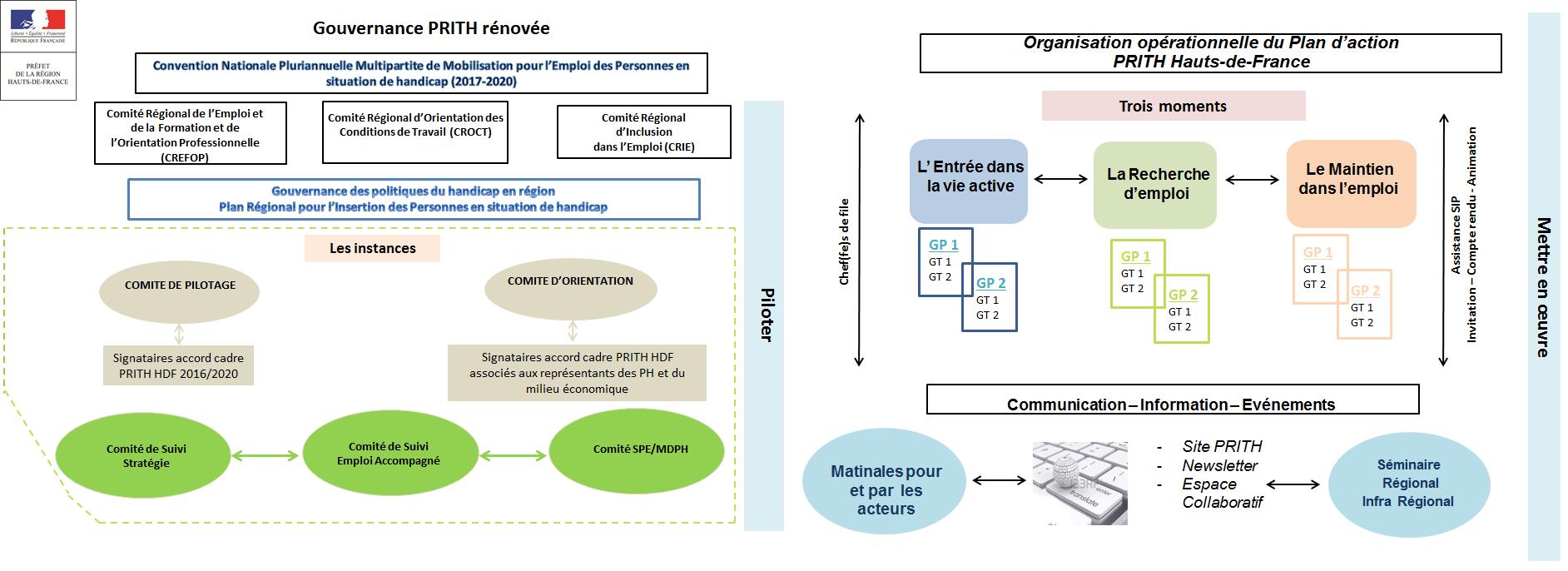 Un lien vers la version accessible du schéma Gouvernance PRITH rénovée est disponible sous l'image